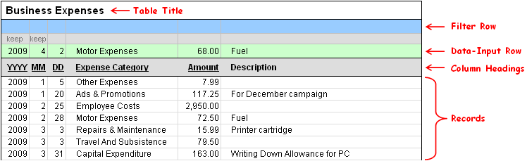 Image of a table for tracking business expenses.